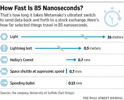How Fast Is Light Trading Tech Accelerates Toward Speed Of Light Wsj