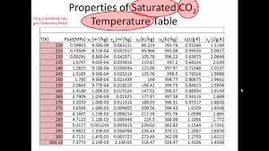Density Table Using Tables Of Thermodynamic Properties Phase And Density Of Co2