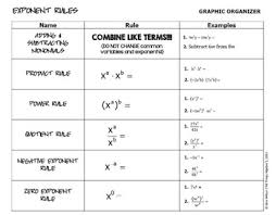 Multiplying Exponents Worksheet by Of Exponents Worksheet Switchconf