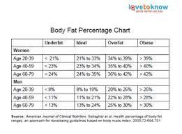168751 425x314 body fat percentage chart thumb jpg