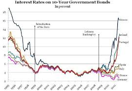 2011 12 01 Archive Graph Interest Rates 1995 2011 German France Italy