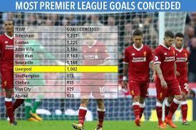premier league goals table liverpool become sixth premier league team to concede 1 000 goals