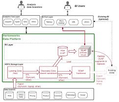 Data Warehouse Analyst Job Description A Reference Architecture For Enterprise Data Warehouse