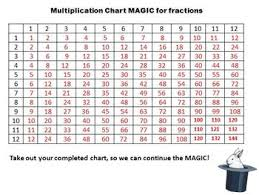 multiplication chart magic for simplifying fractions by