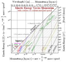Speed Of Light In Vaccume Dispersion Relation Wikipedia