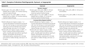 appropriateness criteria to assess variations in surgical