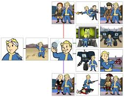 Fallout New Vegas Memes - fallout new vegas ways by taupin121 on deviantart