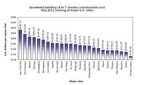 800 Square Feet In Square Meters Construction Cost Per Square Foot For Multifamily Apartments 2012