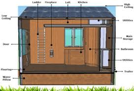 designing a tiny house tiny house project design innovation segal design institute