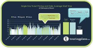 disneyland during thanksgiving week disneyland crowd calendar update touringplans com blog