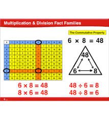 math fact families multiplication division multiplication division fact families common math lesson