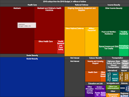 2016 budget interactive the white house