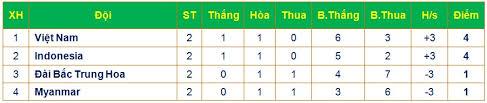 klasemen plastic cup 2017 myanmar vs cina taipei seri timnas u