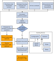 27 images of template for document control flow chart infovia net