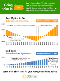 Solar Power System Cost Estimate by Pennsylvania Solar Power For Your House Rebates Tax Credits