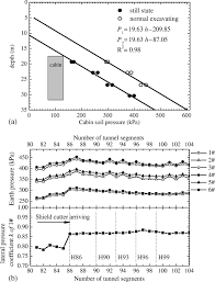 environmental effect and control of large diameter epb shield