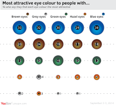 yougov british public swoon for blue eyes