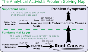 root cause tool concept definition