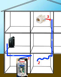 home network wiring cat5 simple question i think anandtech forums