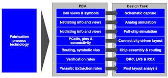 virtuoso layout design basics tsmc native skill pdks tune virtuoso for 16nm finfet design
