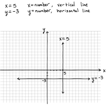Graphing Functions Worksheet Graphing Linear Equations Tessshebaylo