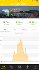 kw sales solar nederland b v becomes sales partner of zeversolar