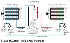 the homemade heat pump manifesto page 107 ecorenovator