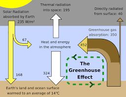 greenhouse effect wikipedia