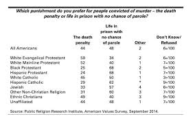 Federal Sentencing Table Religion And The Death Penalty Death Penalty Information Center