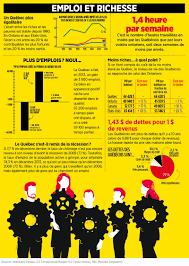 bureau emploi qu饕ec élections des vérités sur le québec emploi et richesse