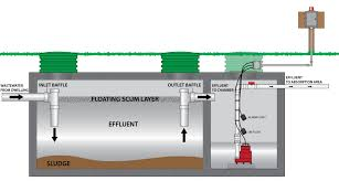 septic tank pump wiring diagram wiring diagram and schematic design