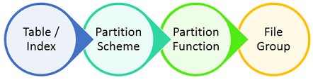 table partitioning in sql server partition tables can improve sql server performance