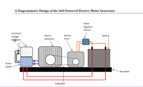 self powered fuelless generator design science technology