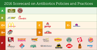 Olive Garden Family Of Restaurants Olive Garden Gets F For Inaction On Antibiotics Overuse In Supply