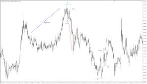 chart pattern trading system dukascopy europe 123 chart pattern trading system troya asansör