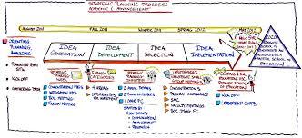 strategic thinking week rossier of education usc