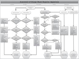 Concept Map Nursing Guide Map For Preserving Remaining Ability Of Nursing Home