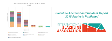 accident injury report form template 2015 sair analysis published slackline accident and incident 2015 sair analysis published slackline accident and incident report slackline u s