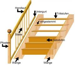 treppen bochum treppen und stufenkonstruktionen treppen holzart bochum