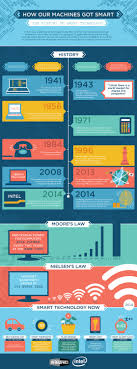smarter technologies infographic shows the history of how technology got smart smart