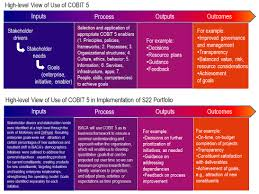 cobit case study use of cobit 5 for isaca strategy implementation