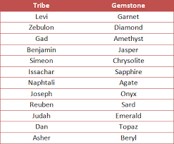 breastplate stones 12 tribes significance of the twelve tribes of israel