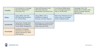 rmd single life table strategies to reduce or delay rmd mandatory withdrawals
