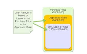 Home Appraisal Value Estimate by How To Understand Your Home Appraisal 500k