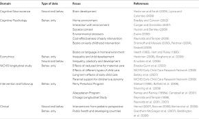 frontiers effects of socioeconomic status on brain development
