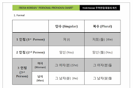 korean personal pronouns chart u2013 free pdf download u2013 fresh korean