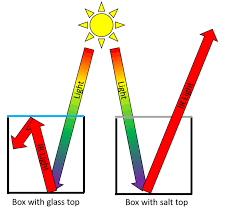 Greenhouse Gases Versus Glass Greenhouses The Berkeley Science