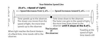 At The Speed Of Light Has Anything Gone At The Speed Of Light Special Relativity Quora