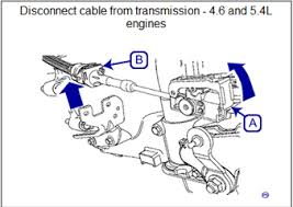 ford f150 gears my ford f150 will not go in to gear the shifter but nothing