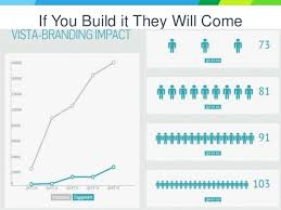 5 Ways To Build Your by 5 Ways To Get Your Employees To Build Your Brand Robert Lopez Vista U2026